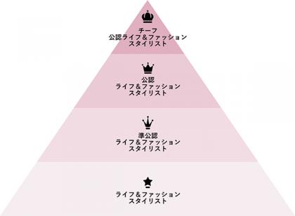 l-n-f_labo_pyramid